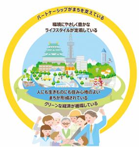 「パートナーシップで創る快適な都市環境と自然が調和したまち」のイメージイラスト